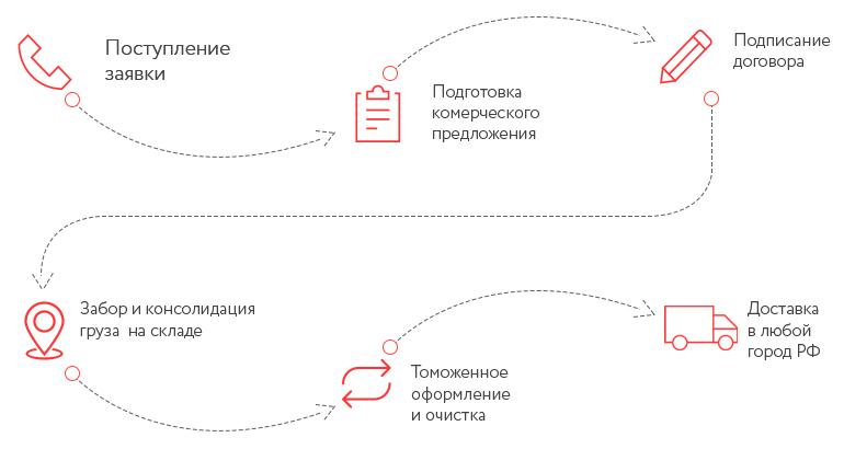 Схема работы АО ВЭД Агент